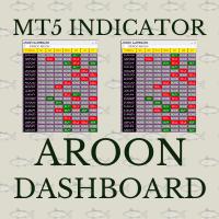 Aroon crossover dashboard MT5