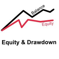 Equity and Drawdown