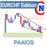 Netsrac Paaios Supply Demand EURCHF