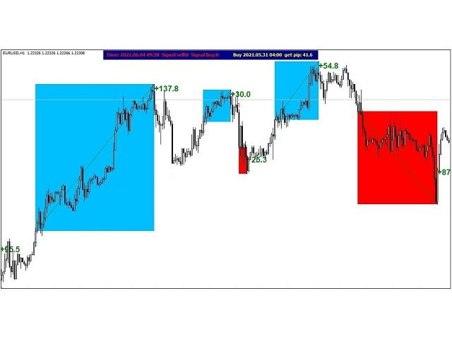 High Signals MT4