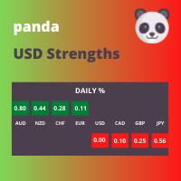 Panda USD Strengths