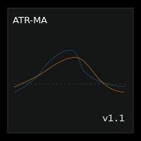 ATR Moving Average