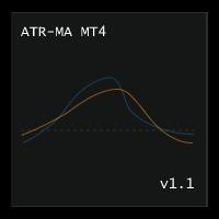 ATR Moving Average MT4