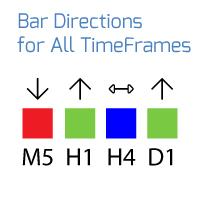 Bar Directions All Timeframes