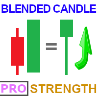 Blended Candle Strength