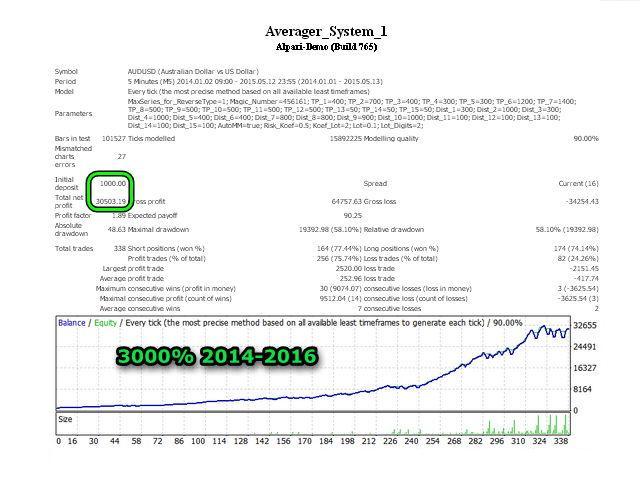 Averager System Evo1