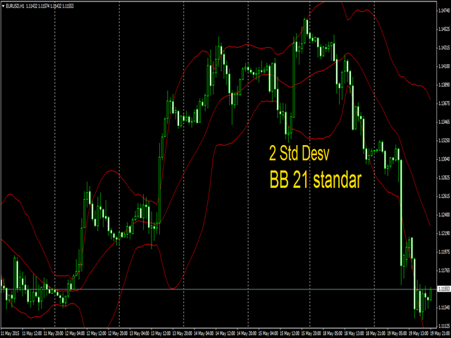 Bollinger Bands all MAs MT4