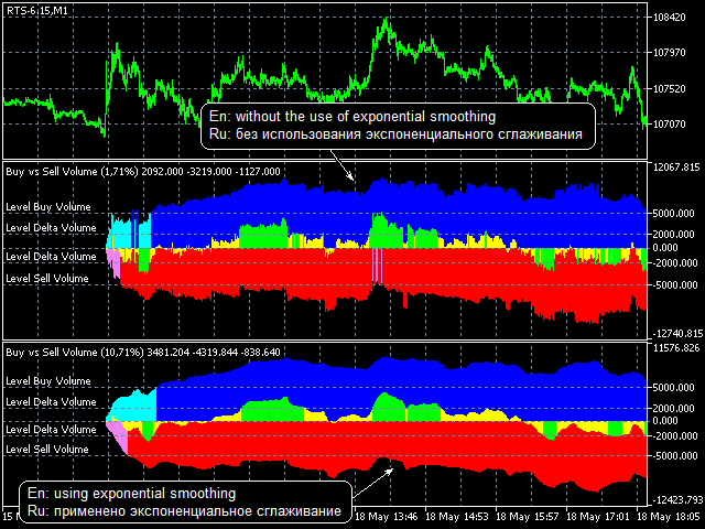 Forex how to identify buy volume indicator