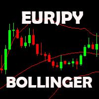 EURJPY Bollinger