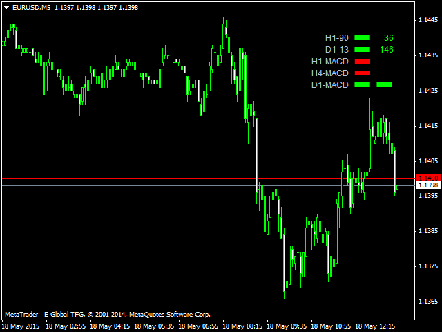 MACD MA Based Trend Indicator