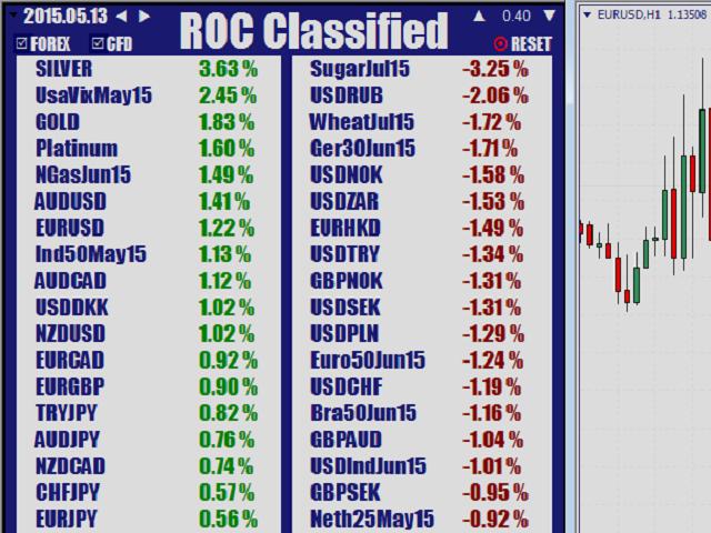 ROC Classified
