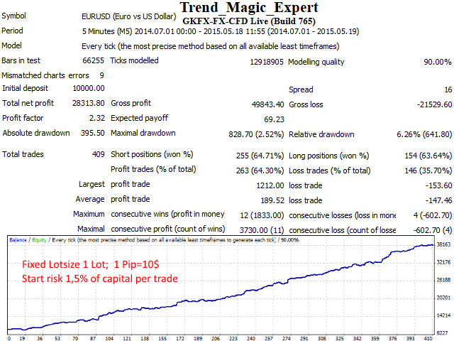 Trend Magic Expert