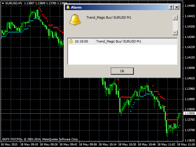 Trend Magic Indicator free