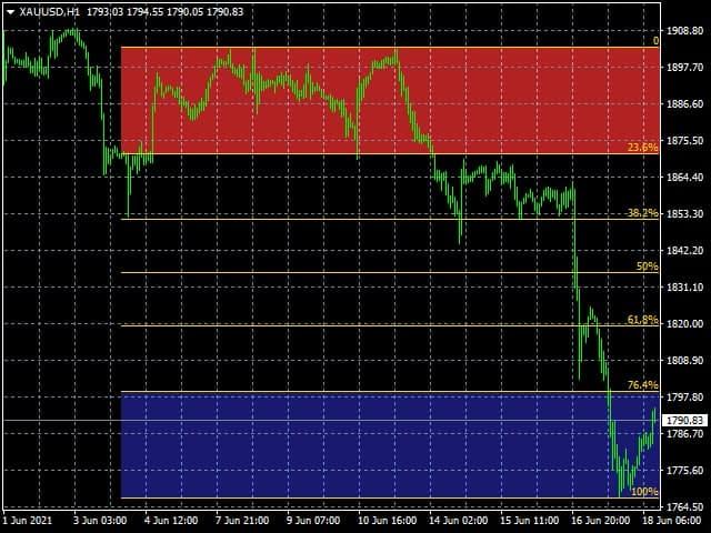 Advanced Fibo levels Indicator