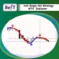 BeST Hull Single MA Strategy