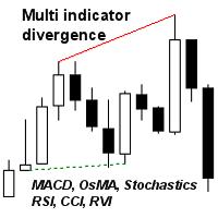 Multi indicator divergence