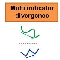 Multi indicator divergence MT5