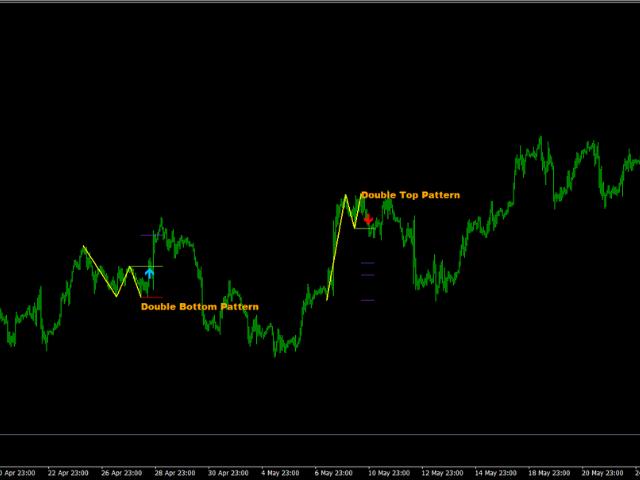 Advanced Chart Patterns Tracker