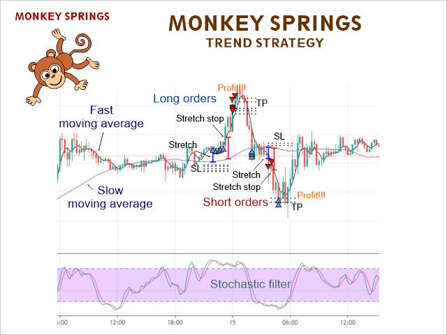 Monkey Springs EA