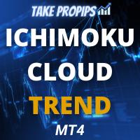 TakePropips Ichimoku Cloud Trend