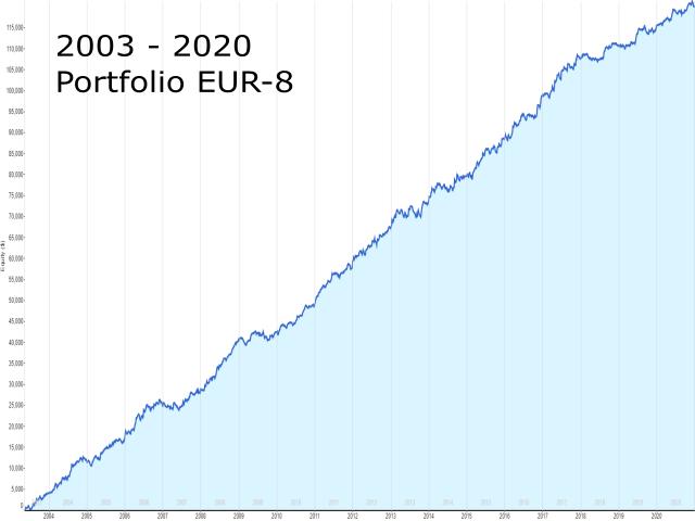 EUR 6 of 8