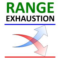 Range Exhaustion MT5