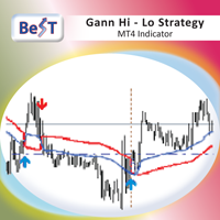 BeST Gann Hi Lo Strategy