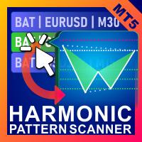 Voenix Chart Pattern Scanner MT5