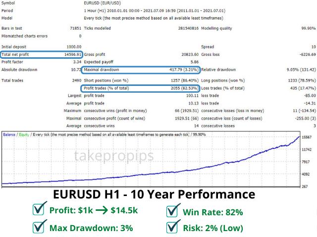 TakePropips Donchian Trend Pro EA