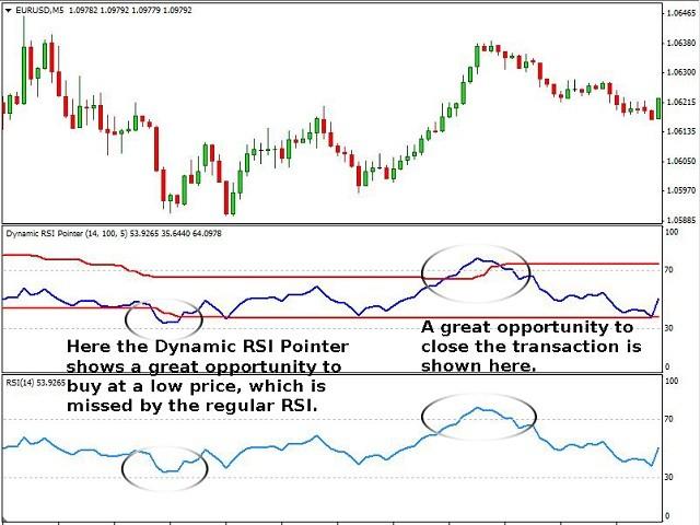 Dynamic RSI Pointer DEMO