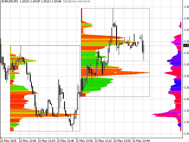 Market profile for forex