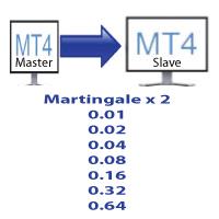 Martingale Trade Copier Slave