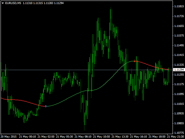 Easy forex mt5