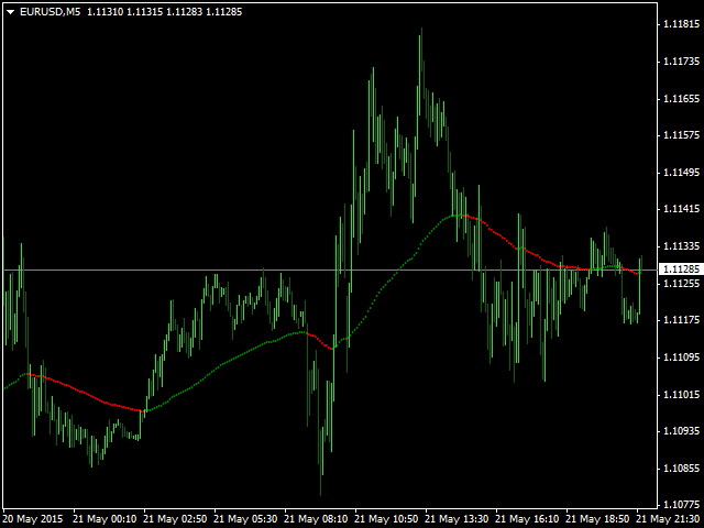 Super Moving Average MT5
