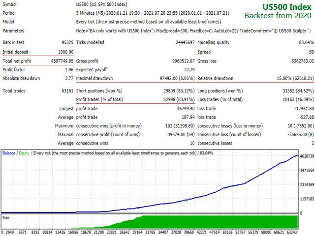 US500 Index Scalper