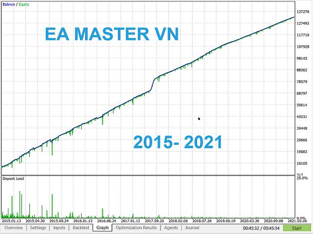 EAMasterVN MT4