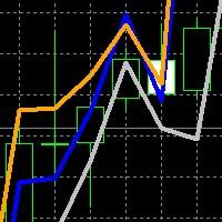 Intermarket Indicator for Daytrading Eurusd