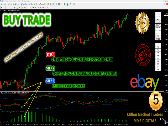 Most Powerful and Profitable Trading System