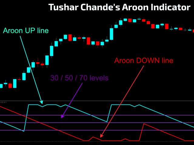 Tushar Chande Aroon