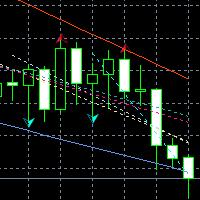 Adaptive Trend Lines