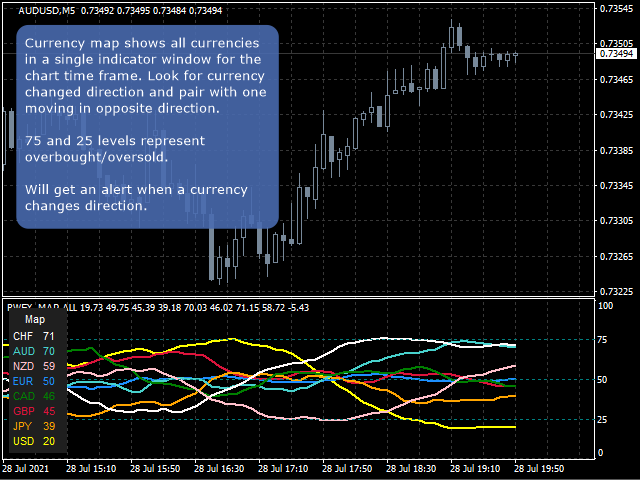 Currency Map and Strength by RunwiseFX