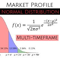 MP Normal Distribution Multi TF MT5