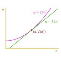 Second Derivative RSI