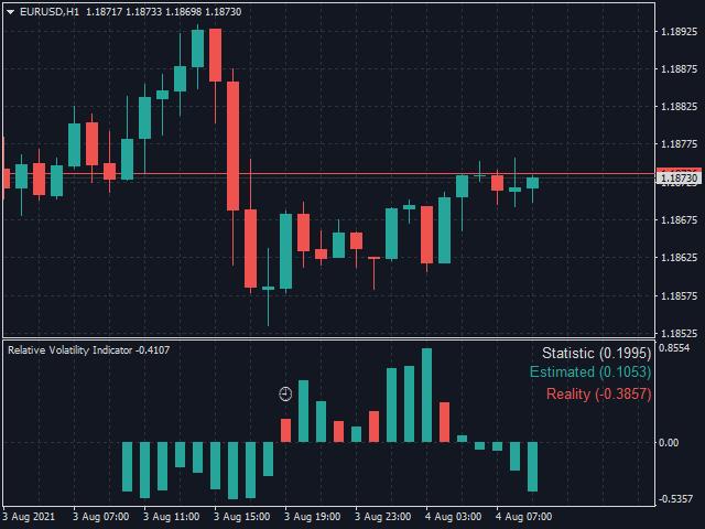 Relative Volatility Indicator