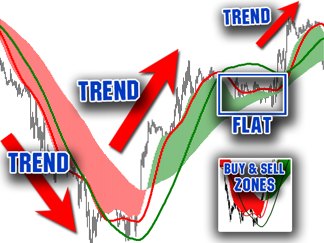 Buy and Sell Zones MT5