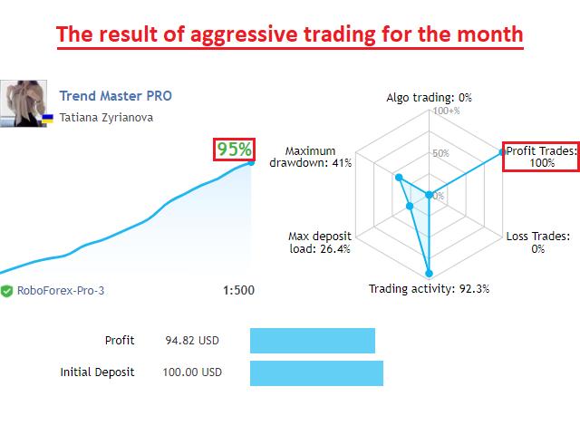 Trend Master Pro MT5