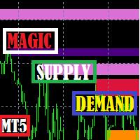 Magic Supply and Demand