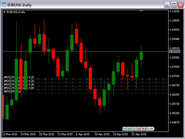 All Pending Orders with StopLoss MT4