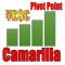 Camarilla Pivot Point