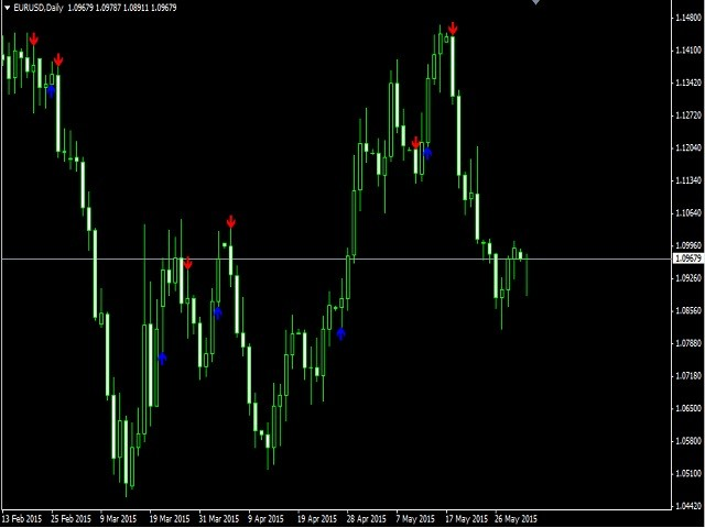 ADX Cross Binary